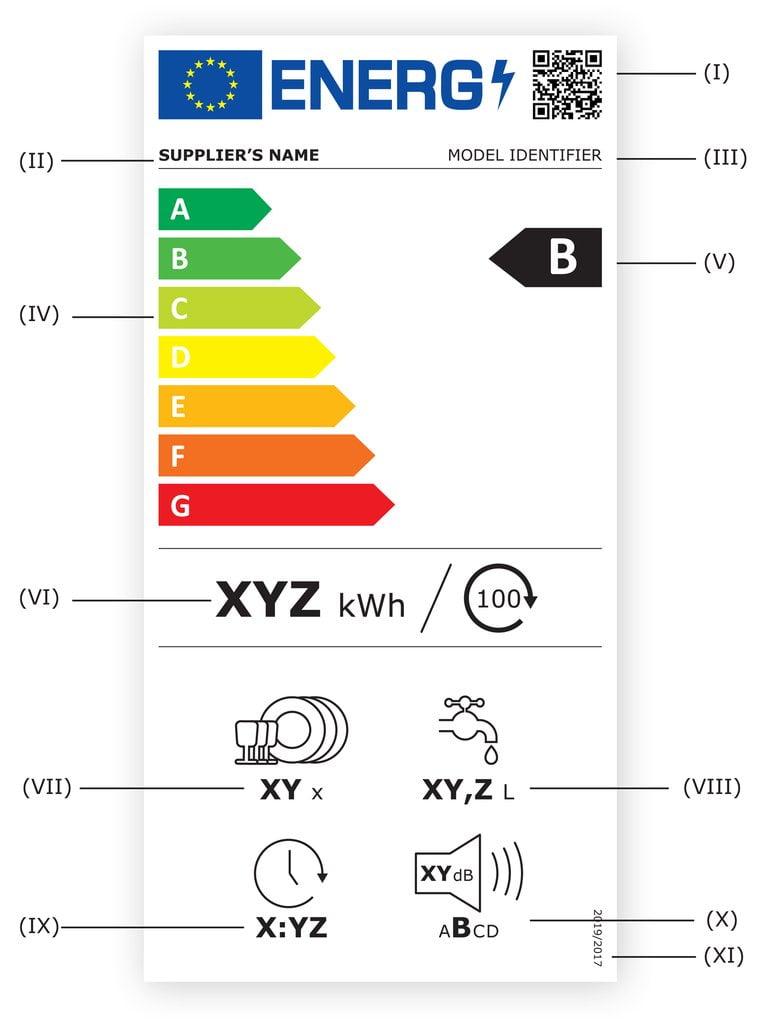 Nový energetický štítek myčky nádobí od 1. 3. 2021