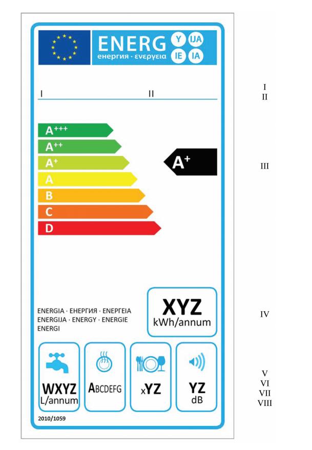 Aktuální energetický štítek myčky nádobí platný do 1. 3. 2021
